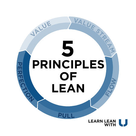 5 Principles of Lean Manufacturing