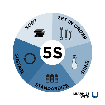 5S Lean Wheel - Importance of 5S Lean Manufacturing