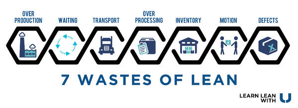 Learn the 7 Wastes of Lean Manufacturing with UNEX