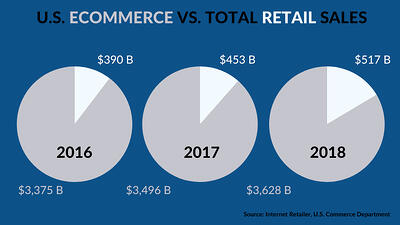 ECommerce vs Retail Sales Chart