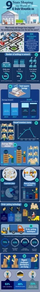 warehouse and distribution trends
