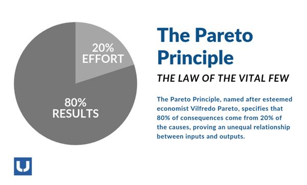 UNEX explains the Pareto's Principle