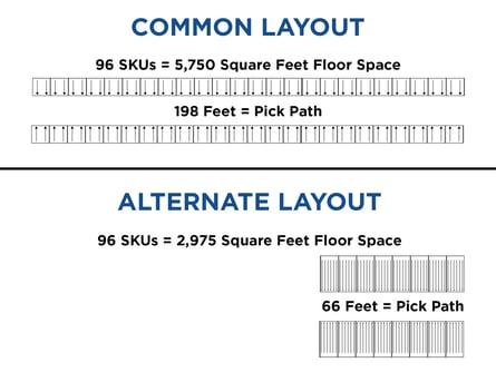 Reduce Footprint with Carton Flow