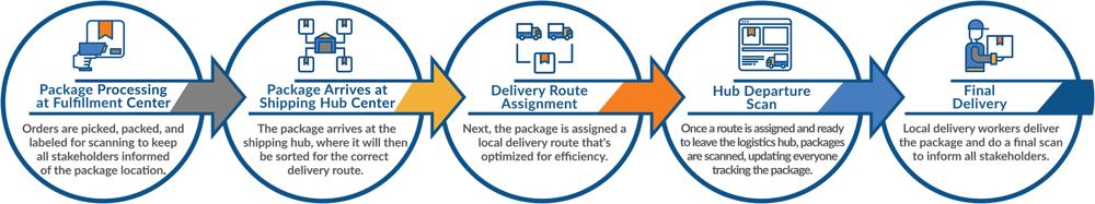 Optimize Last Mile Delivery