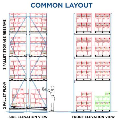 Common Pallet Flow Layout