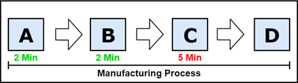 WIP Bottleneck in Manufacturing Process