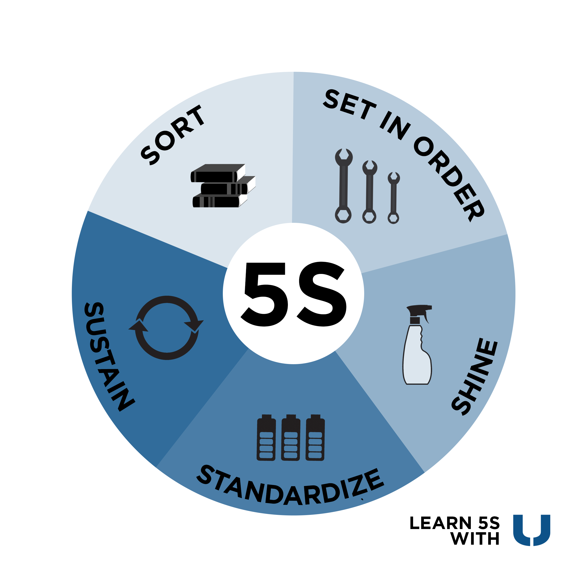 The Importance of 5S Lean Manufacturing